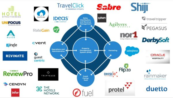 Hotel Distribution Landscape